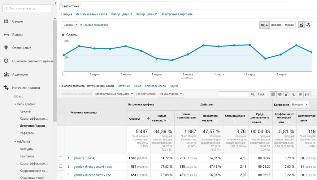 Данные о трафике с UTM-метками в Google Analytics