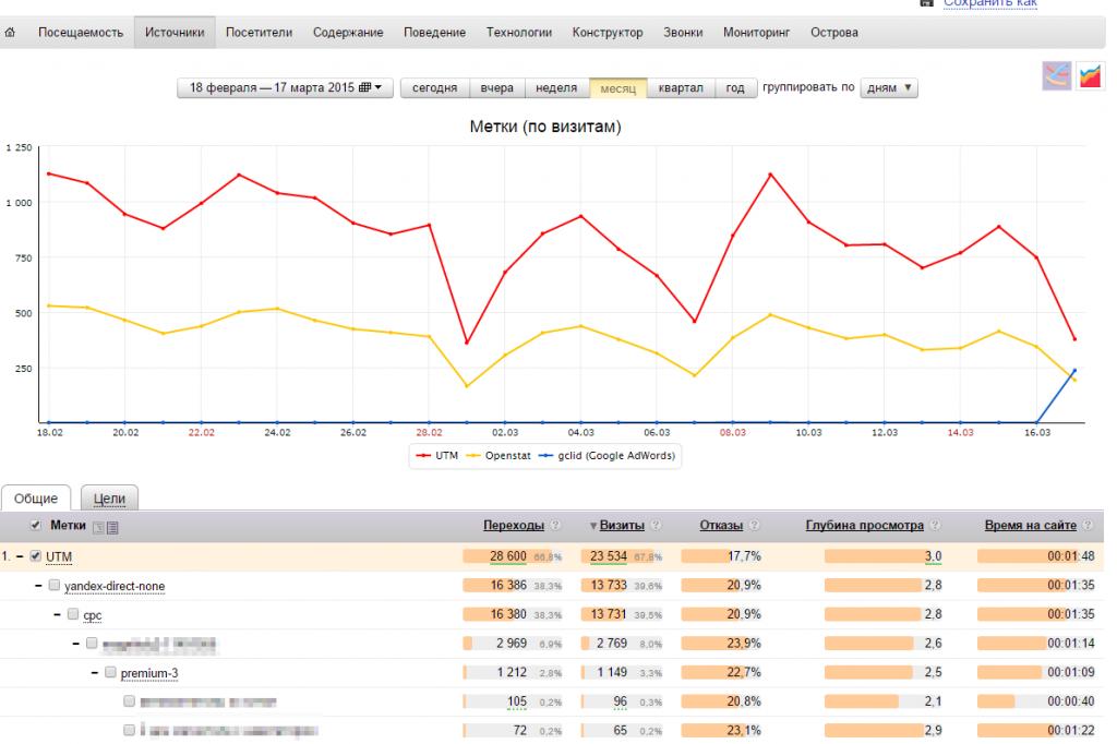 Данные о трафике с UTM-метками
