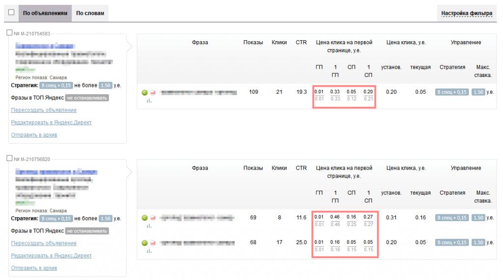 Как определить хороший CTR в Яндекс.Директ