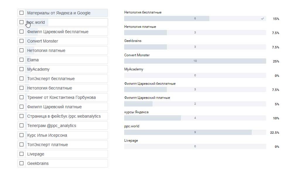 Результаты опросов по курсам по контекстной рекламе