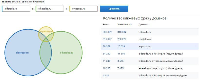 Так работает сравнение доменов в Serpstat