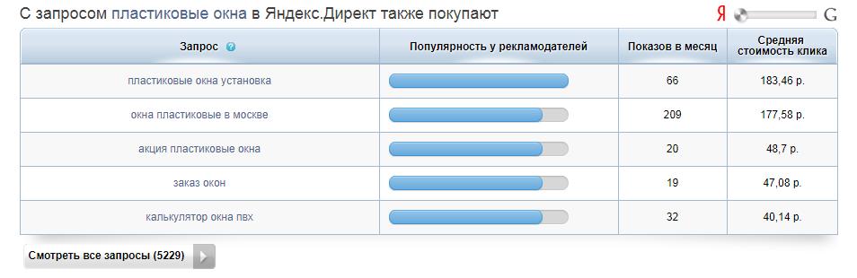 Так работает подбор запросов из «Яндекс.Директа» в SpyWords