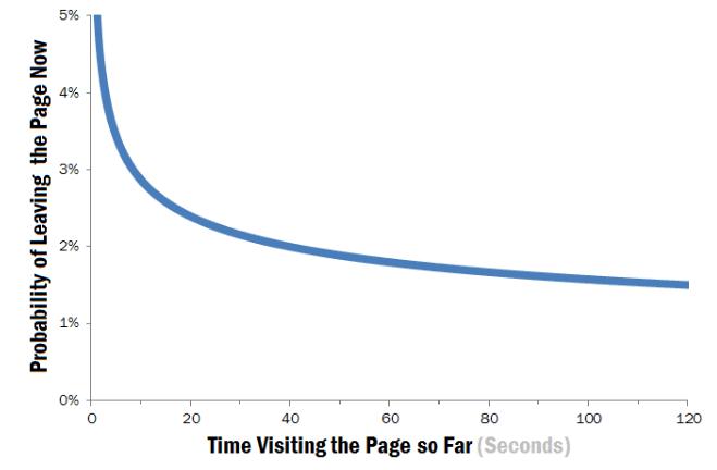 Чем дольше визит, тем ниже вероятность, что человек покинет сайт