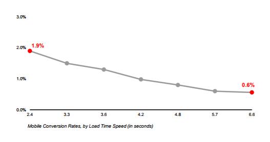 Связь между коэффициентом конверсии и скоростью загрузки