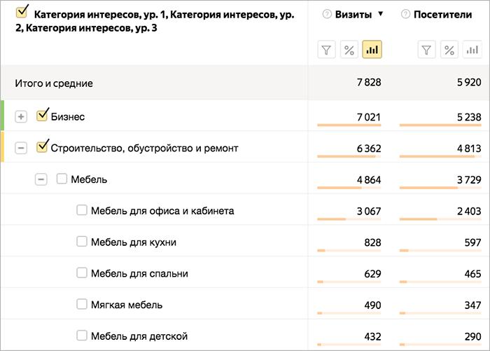 Отчет по интересам в Яндекс.Метрике