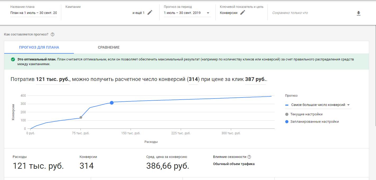 Планировщик эффективности — новый аналитический инструмент Google Ads